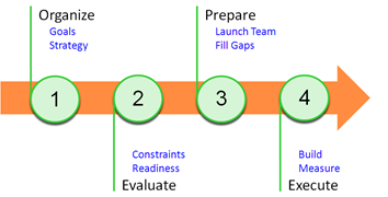 Repeatable Product Launch Process - Product Launch Essentials